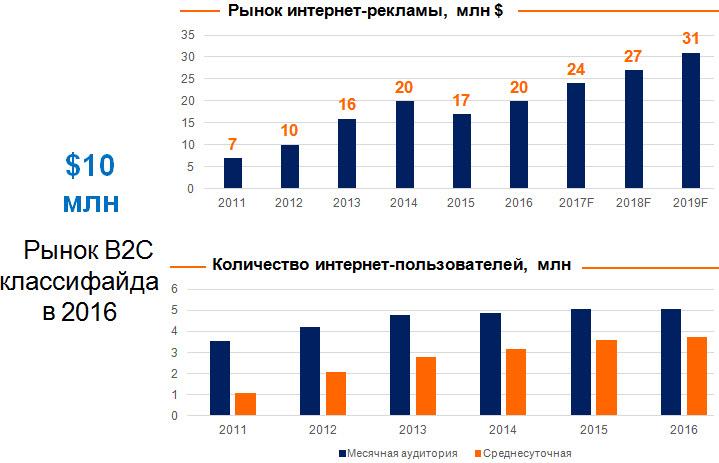 Данные: av.by