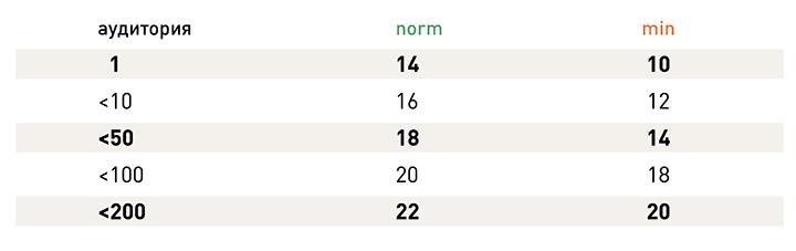 Таблица предоставлена автором