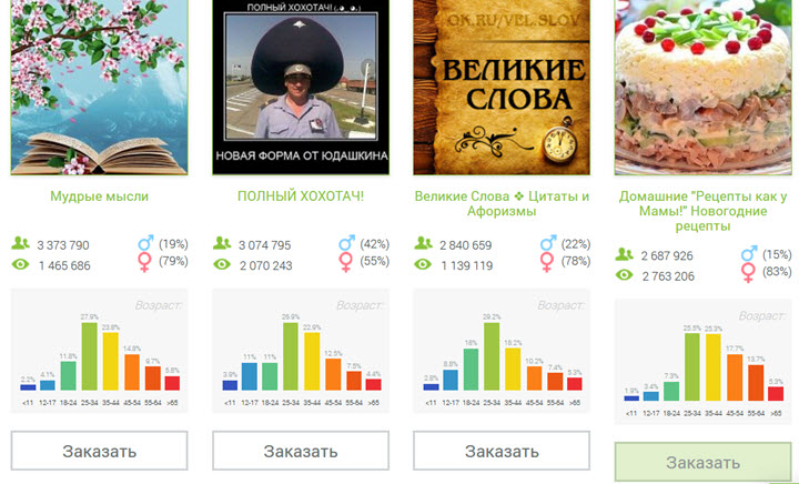 Скриншот с сайта bidfox.ru