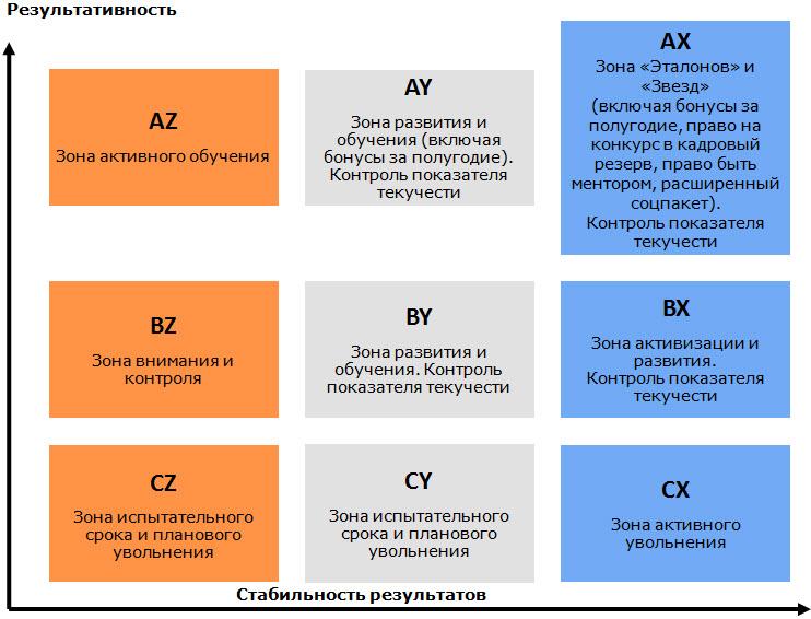 АВС-анализ и XYZ-анализ