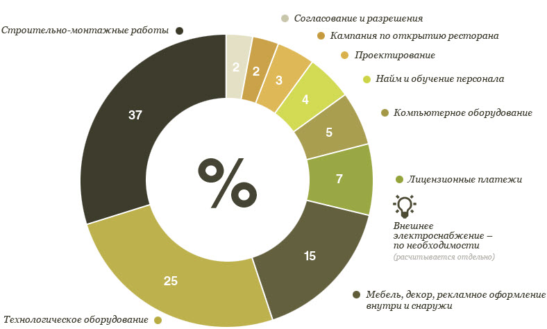 Данные: kfc.ru