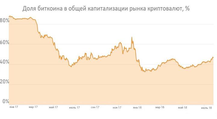 Инфографика предоставлена экспертом, по данным CoinMarketCap