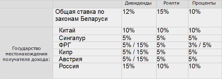 Данные «Сысуев, Бондарь, Храпуцкий»