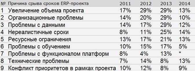 *- в 2014 году этот параметр исчез из исследования. Источник: Panorama Consulting.